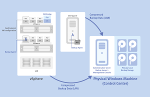 Agent based protection of virtual machines